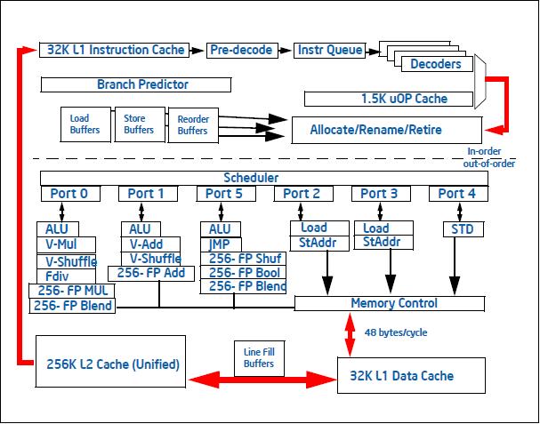 Data in memory versus in memory databases for Pentium 4 architecture