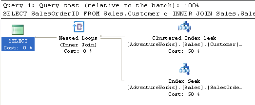 The SQL Server Cost Based Optimizer