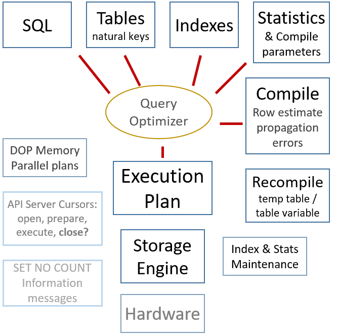 Query Optimizer and Performance Tuning