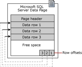 SQL Page