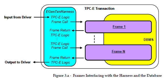 TPC-E transaction frames
