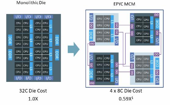 Intel 10nm Delay Assessment