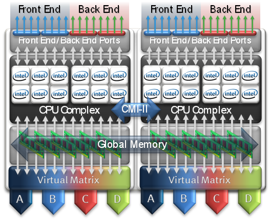 storage emc vmax but notice that the interconnect between the two directors 2 socket servers is labeled as cmi ii cmi is of course the acronym for clariion messaging