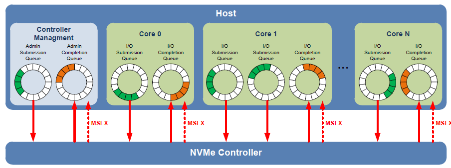 NVME_ScalableQueuingInterface