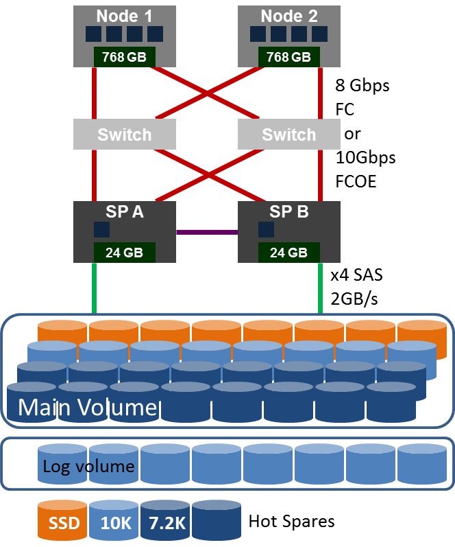 SAN_Configuration1c