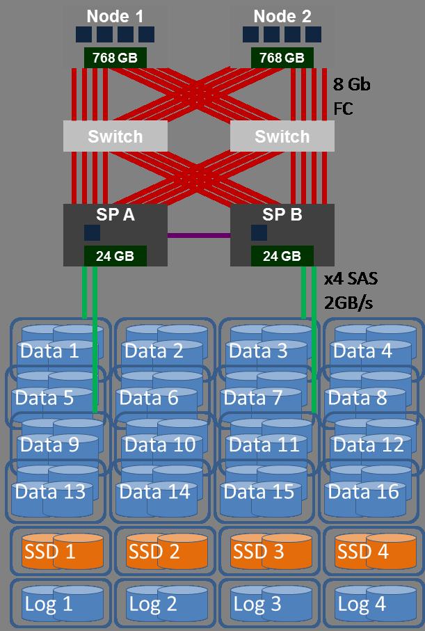 SAN_Configuration2e