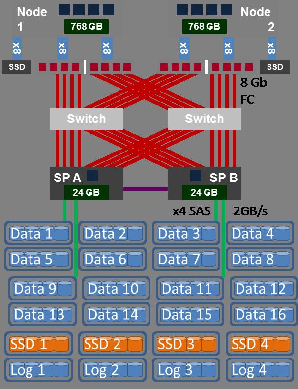 SAN_Configuration3b