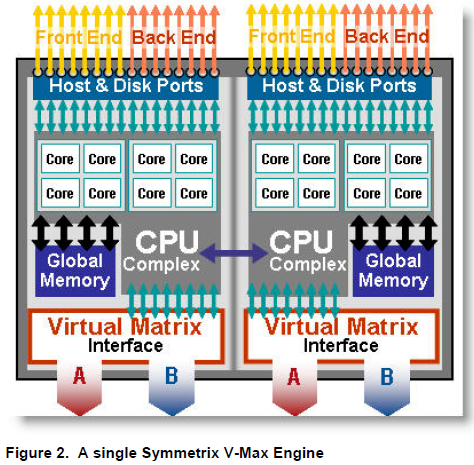 VMaxEngine