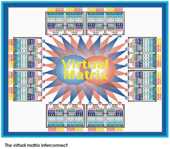 VMax Matrix