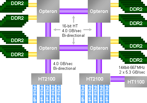 OpteronSystem