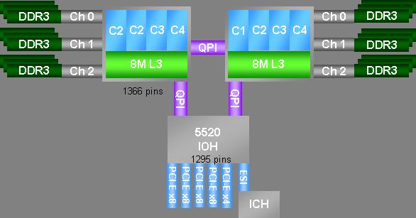 Intel QPI - System Architecture