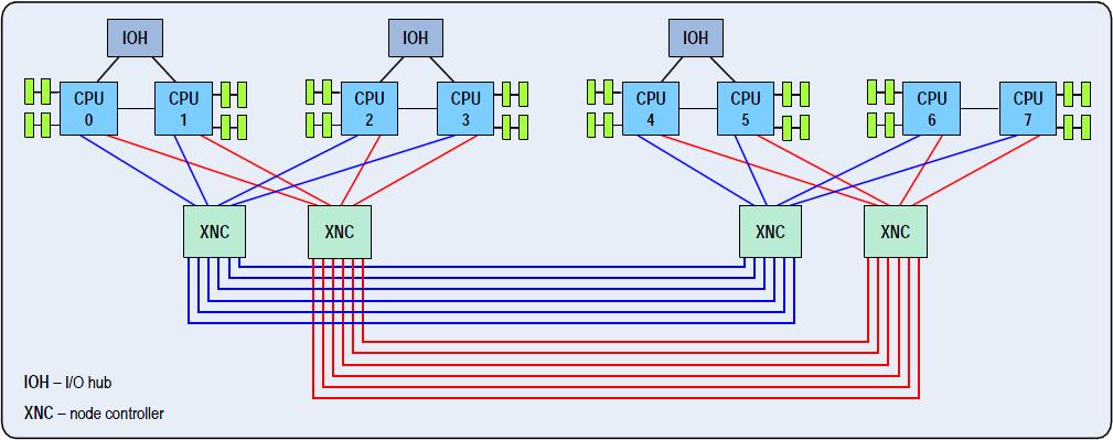 controller vs processor