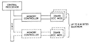 VAX System