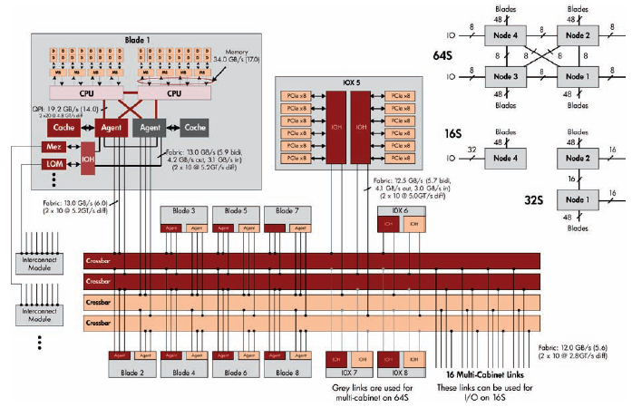 Numa Systems And Sql Server