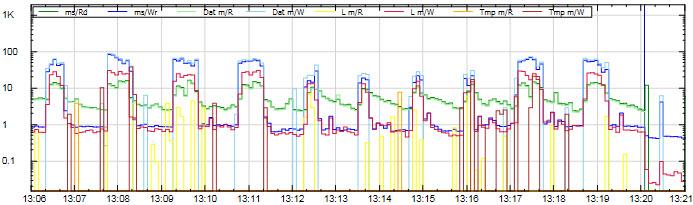 IO latency ms